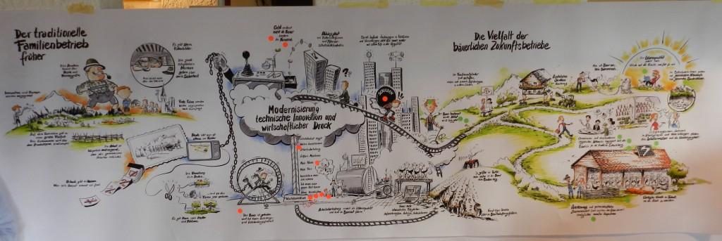 Zukunft der Landwirtschaft Poster von Alexander Czernin